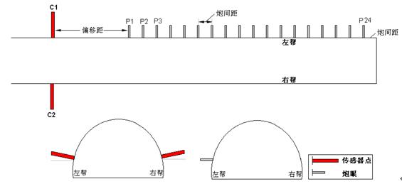 4.2 工前准备 (1)资料收集   在明确探测目的后有针对性的收集所探测巷道的地质资料。包括:巷道平面图、巷道实测剖面,巷道预想剖面、岩性柱状和三维地震资料等。在分析所收集资料后整体把握向探测巷道周边地质信息。 (2)施工方案设计   因MSP探测时选用炸药震源,需要矿方多个部门配合,因此在探测前应向矿方提供施工方案及安全技术措施。施工方案中应明确以下几点:    探测目的任务  观测系统设计    炮孔施工要求  传感器孔施工要求    炸药及雷管要求  安全技术措施 (3)仪器设备检查