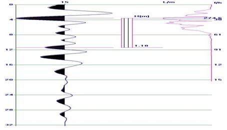 形成横线测量方式,穿层探测,采集数据质量一般,12号煤层不硬,经综掘机