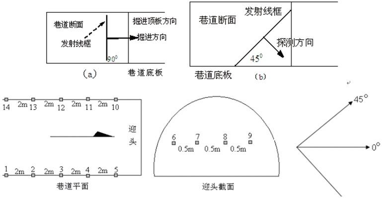 电路布置图 曲线