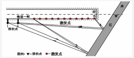 """做好超前物探技术管理工作,平煤股份十一矿提出了""""两图一表一"""