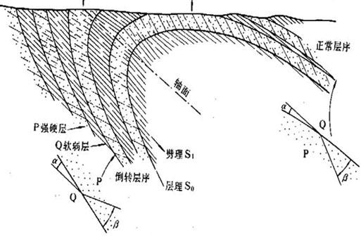 观察劈理的结构和几何形态
