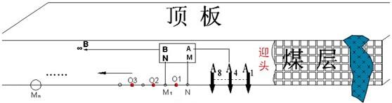 (1)图4是现场采集的数据,a,b是同一条测线上,a为无电极