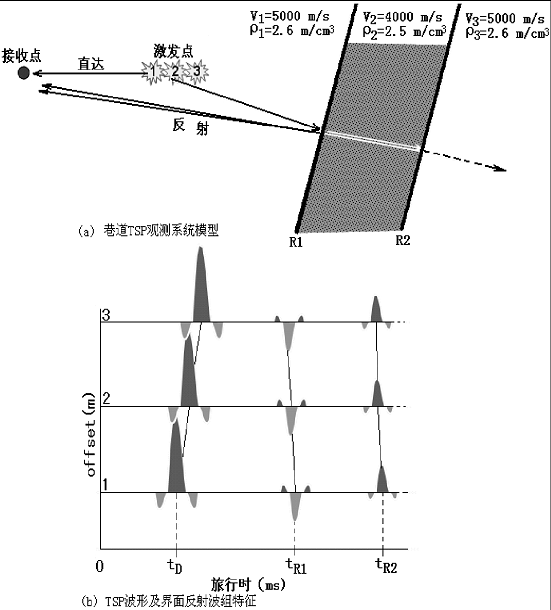 地震波和瑞利波技术综合探测构造体的应用