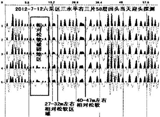 根据地震波反射技术法对迎头前方的构造发育情况和含