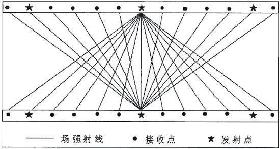 3.2 质量评述 为了采集到高质量的第一手资料,现场采取如下技术措施: 1.本次坑透工作在采面内采用一发一收,每10m一个接收点,即一个物理测点,每50m布设一个发射点。 2.对应每个发射点,在另一巷的扇形对称区间接收11个点,以确保面内各物理测点有两次以上的覆盖。 3.天线离开电缆0.